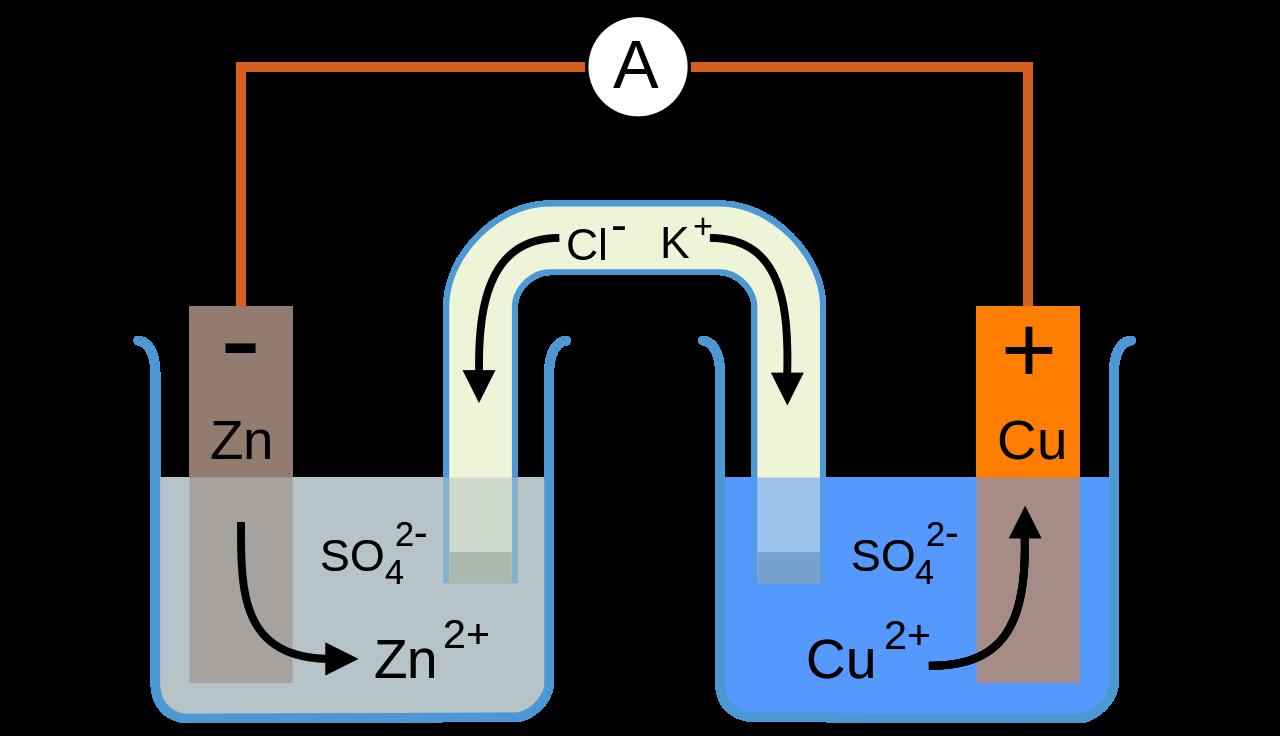 Quais são o ânodo e o cátodo? 11