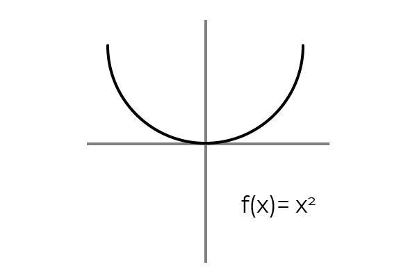 Função overjective: definição, propriedades, exemplos 3