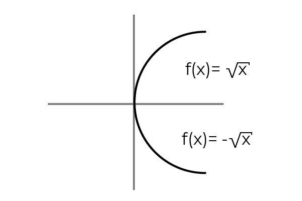 Função overjective: definição, propriedades, exemplos 6