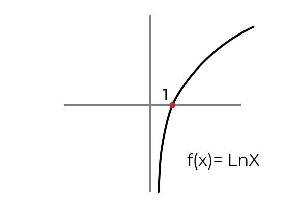 Função overjective: definição, propriedades, exemplos 7