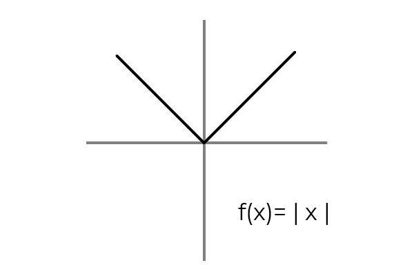 Função overjective: definição, propriedades, exemplos 8