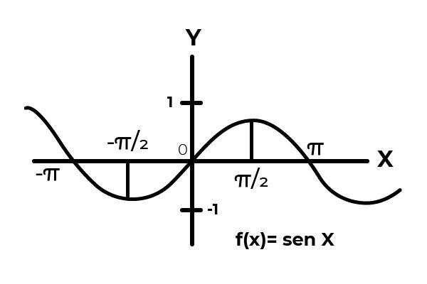 Função overjective: definição, propriedades, exemplos 4