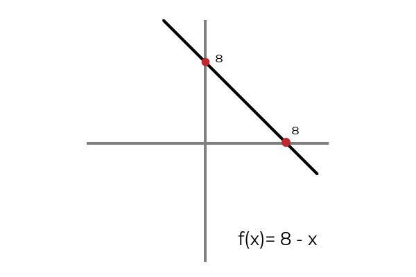 Função overjective: definição, propriedades, exemplos 2