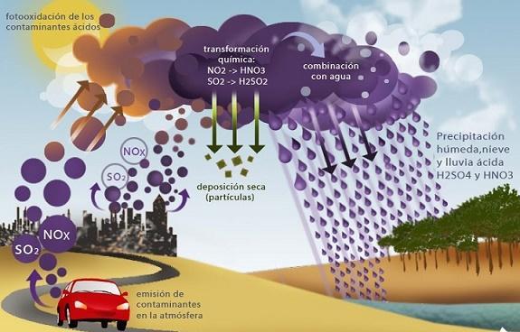 Química ambiental: campo de estudo e aplicações 3