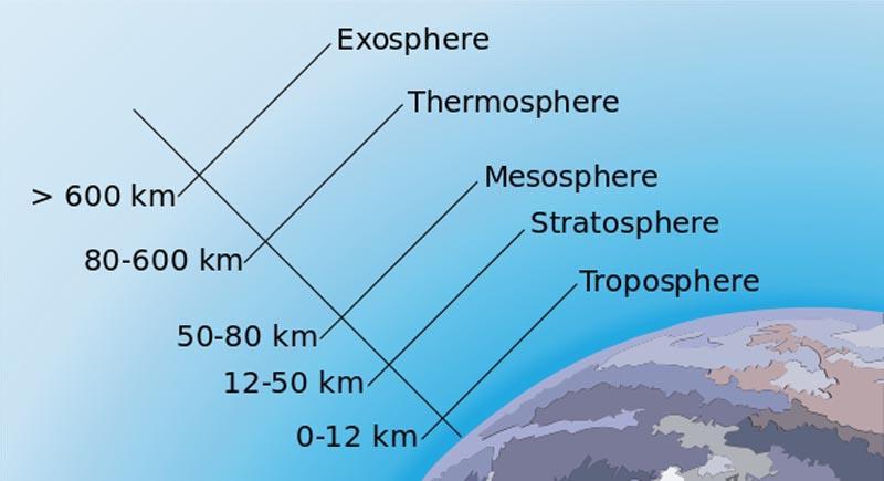 Composição do ar atmosférico e poluentes 3