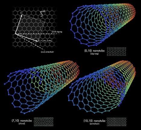 Alótropos de carbono: carbono amorfo, grafite, grafenos, nanotubos 5