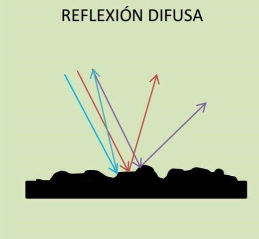 Reflexão da luz: elementos, leis e aplicações 3