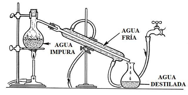 Água destilada: propriedades, como fazê-lo, usos e toxicidade 1