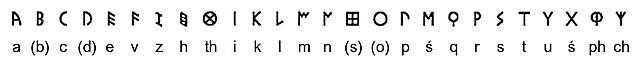 Alfabeto etrusco: origem e características 4