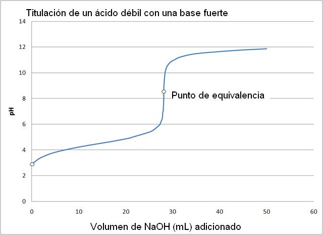 Qual é o ponto de equivalência e para que serve? 2