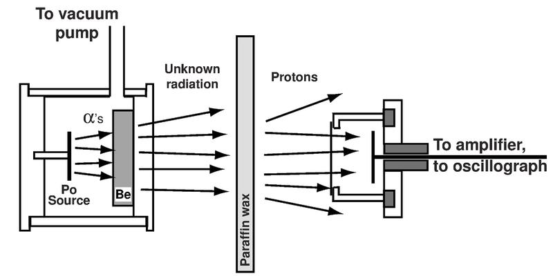 James Chadwick: Biografia, Modelo Atômico, Experimentos 4