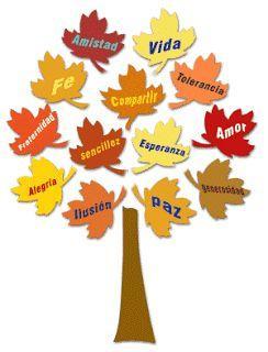 Árvore de valor: para que serve e como funciona 2