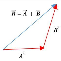 Álgebra de vetores: Fundamentos, magnitudes, vetores 11