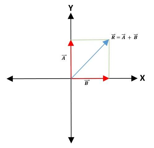 Álgebra de vetores: Fundamentos, magnitudes, vetores 10