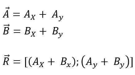 Álgebra de vetores: Fundamentos, magnitudes, vetores 15