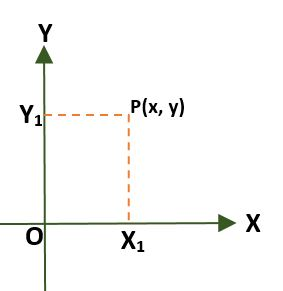 Álgebra de vetores: Fundamentos, magnitudes, vetores 3