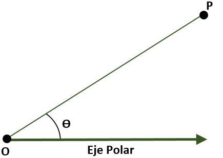 Álgebra de vetores: Fundamentos, magnitudes, vetores 4