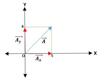 Álgebra de vetores: Fundamentos, magnitudes, vetores 8