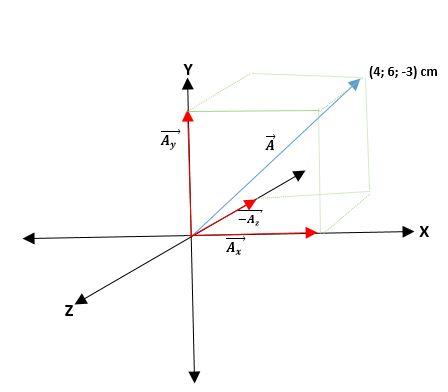 Álgebra de vetores: Fundamentos, magnitudes, vetores 9