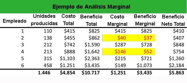 Análise marginal: o que é, como é feito e exemplo 2