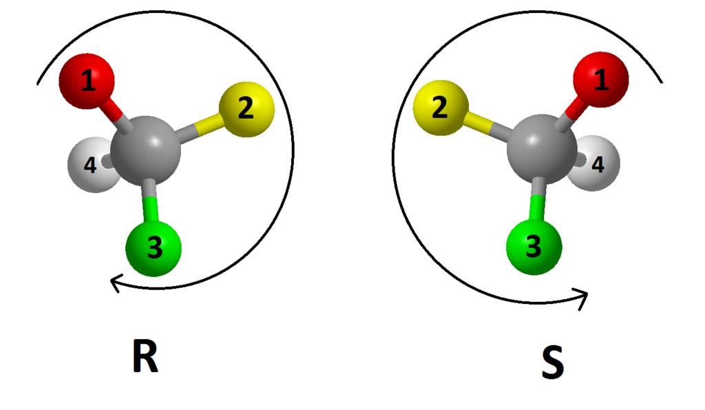 Enantiômeros: características, propriedades e exemplos 3