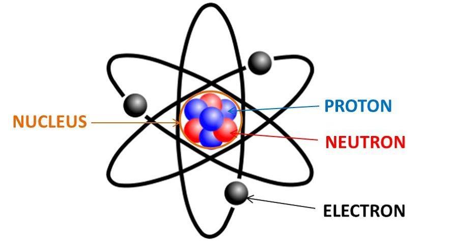 O que são subníveis de energia e como eles são representados? 2