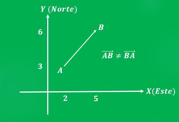 Teorema de Bernoulli: equação, aplicações e exercício resolvido 2