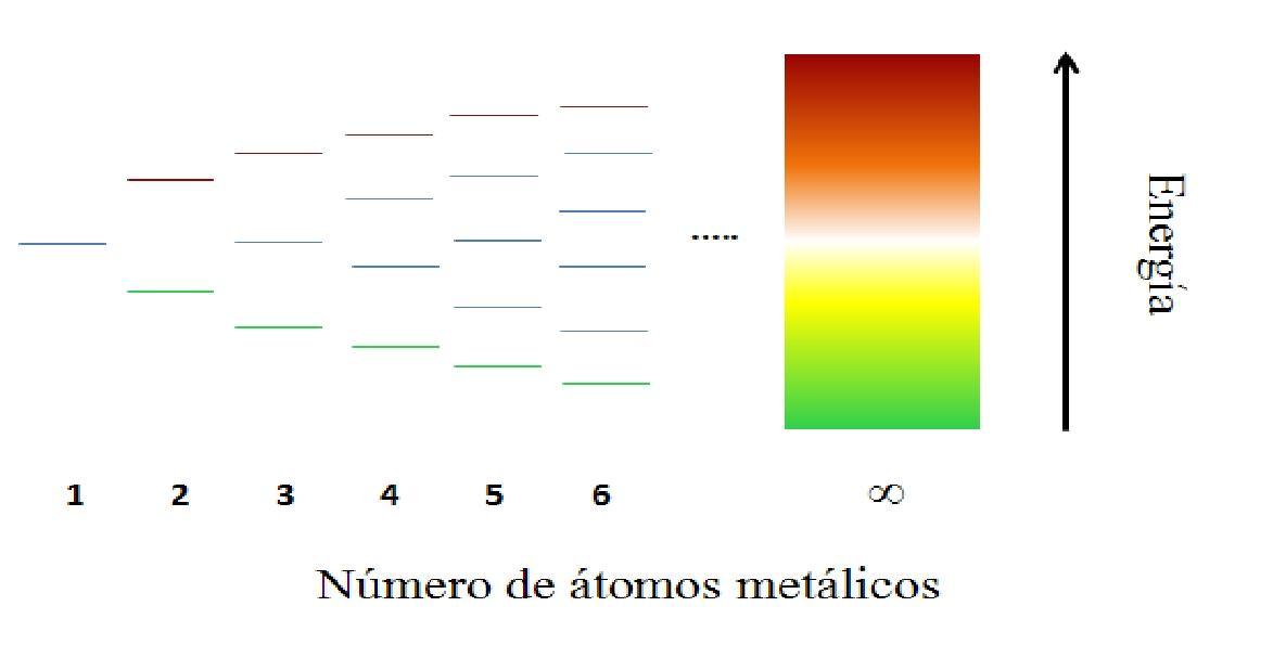 Teoria das Bandas: Modelo e Exemplos 2