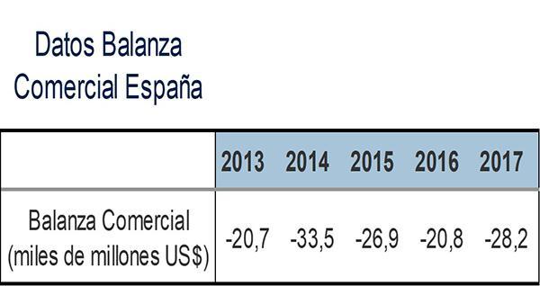 Balança comercial: déficit, Espanha, México, Colômbia, Argentina 4