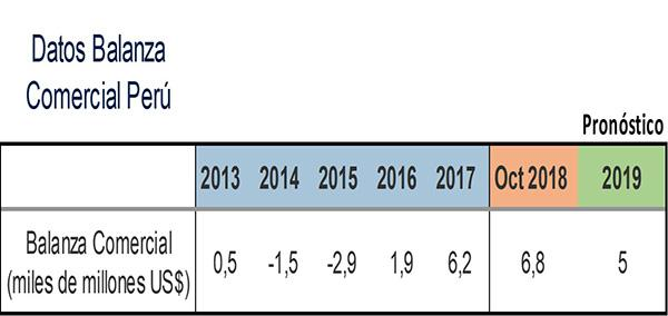 Balança comercial: déficit, Espanha, México, Colômbia, Argentina 5