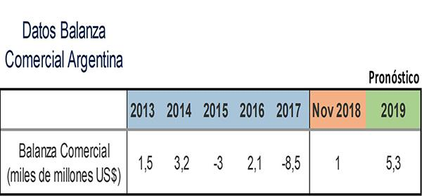Balança comercial: déficit, Espanha, México, Colômbia, Argentina 6