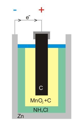 Célula seca: estrutura e operação 2