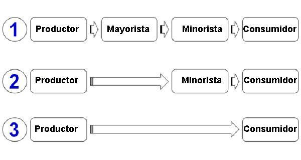 Canais de distribuição: funções, tipos e exemplos 2