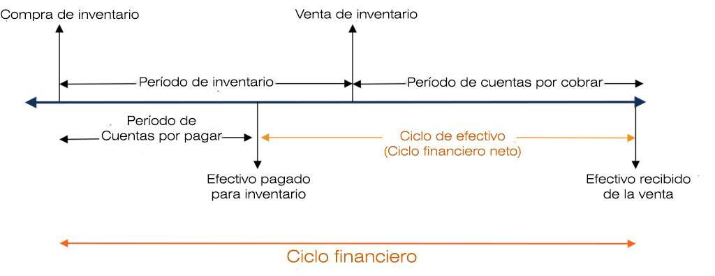 Ciclo Financeiro de uma Empresa: Recursos 2
