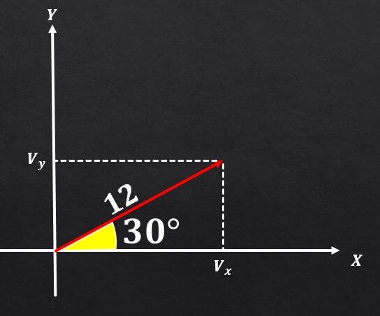 Componentes retangulares de um vetor (com exercícios) 3