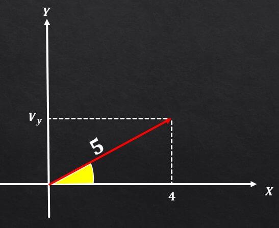 Componentes retangulares de um vetor (com exercícios) 4