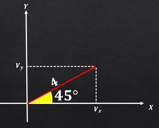 Componentes retangulares de um vetor (com exercícios) 5