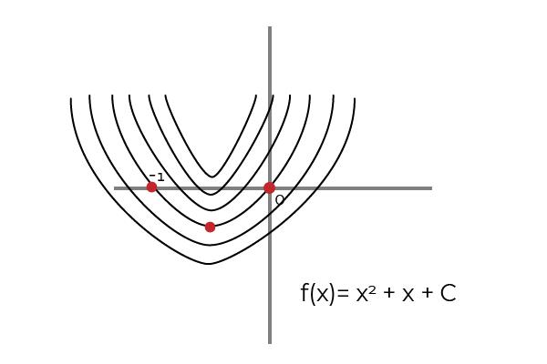 Constante de integração: significado, cálculo e exemplos 3