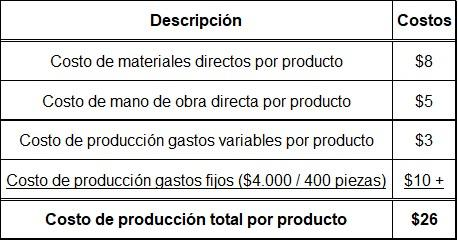 Absorvendo o custo: características, vantagens e exemplo 3