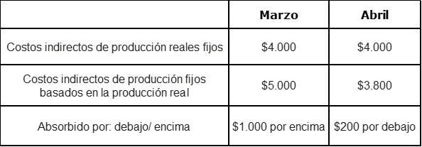 Absorvendo o custo: características, vantagens e exemplo 5