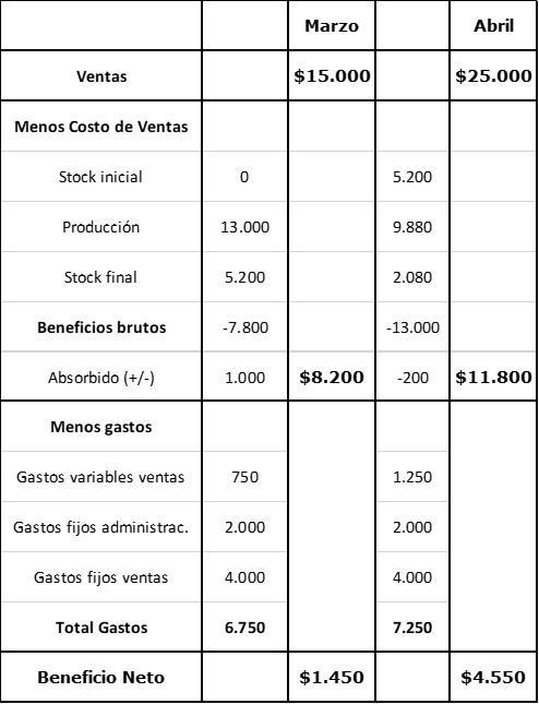 Absorvendo o custo: características, vantagens e exemplo 6