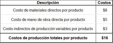 Custo direto: características, benefícios e exemplos 4