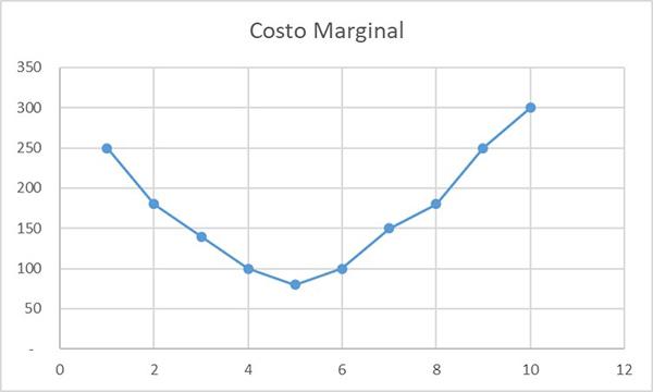 Custo marginal: fórmula, cálculo e exercícios 3