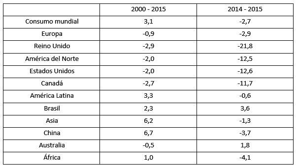 Porcentagens de energia no mundo (gás, petróleo e outros) 5
