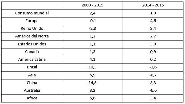 Porcentagens de energia no mundo (gás, petróleo e outros) 7