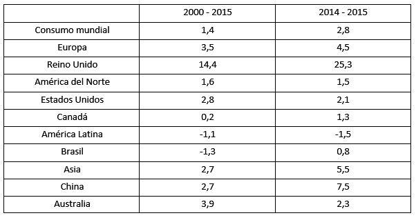 Porcentagens de energia no mundo (gás, petróleo e outros) 11