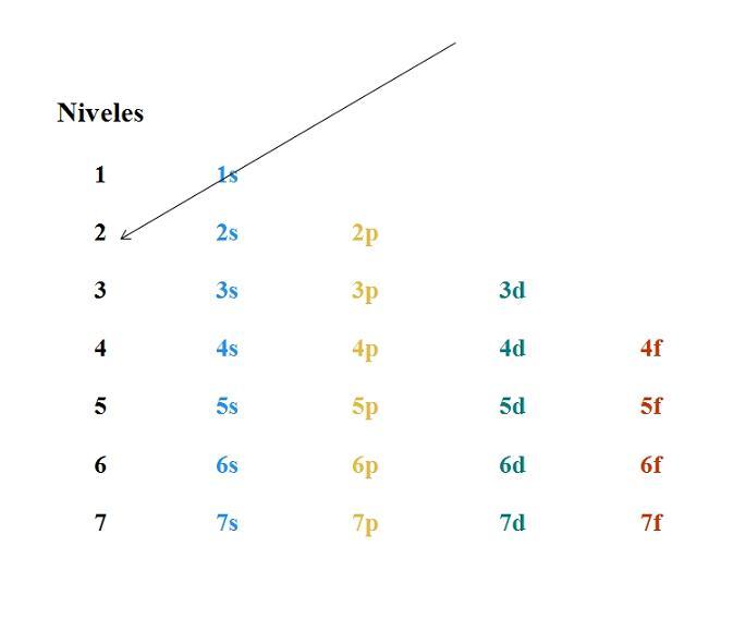 Diagrama de Moeller: o que é e exercícios resolvidos 1