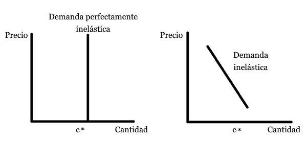 Demanda inelástica: características, produtos e exemplos 2
