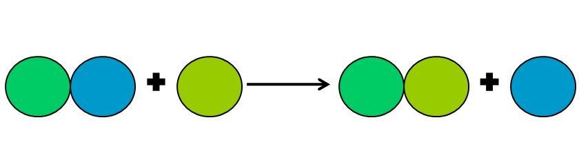 Os 13 tipos de reações químicas (com exemplos) 6