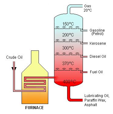 Destilação Fracionada: Processo, Aplicações 2